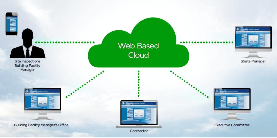 web-based-cloud-building-management